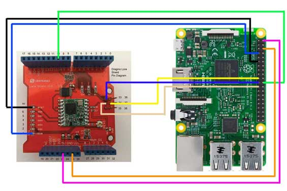 Wiring Dragino and Raspberry Pi