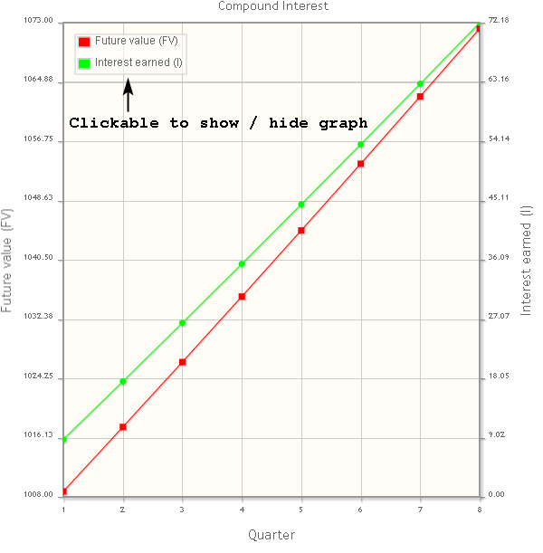 Compounding interest graph example