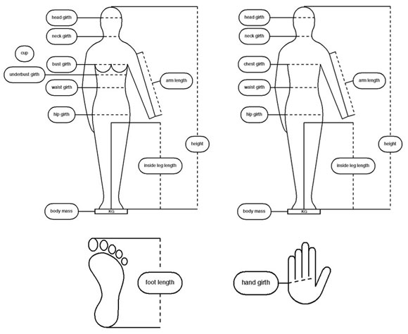 EN 13402 body, hand and foot pictogram