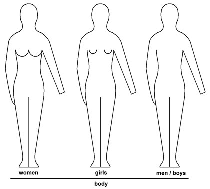 EN 13402 body pictogram