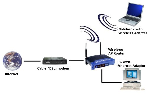 The Linksys wireless access,